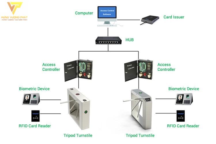 Công nghệ bảo mật cổng xoay